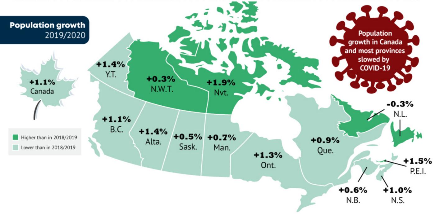 canada population 2020