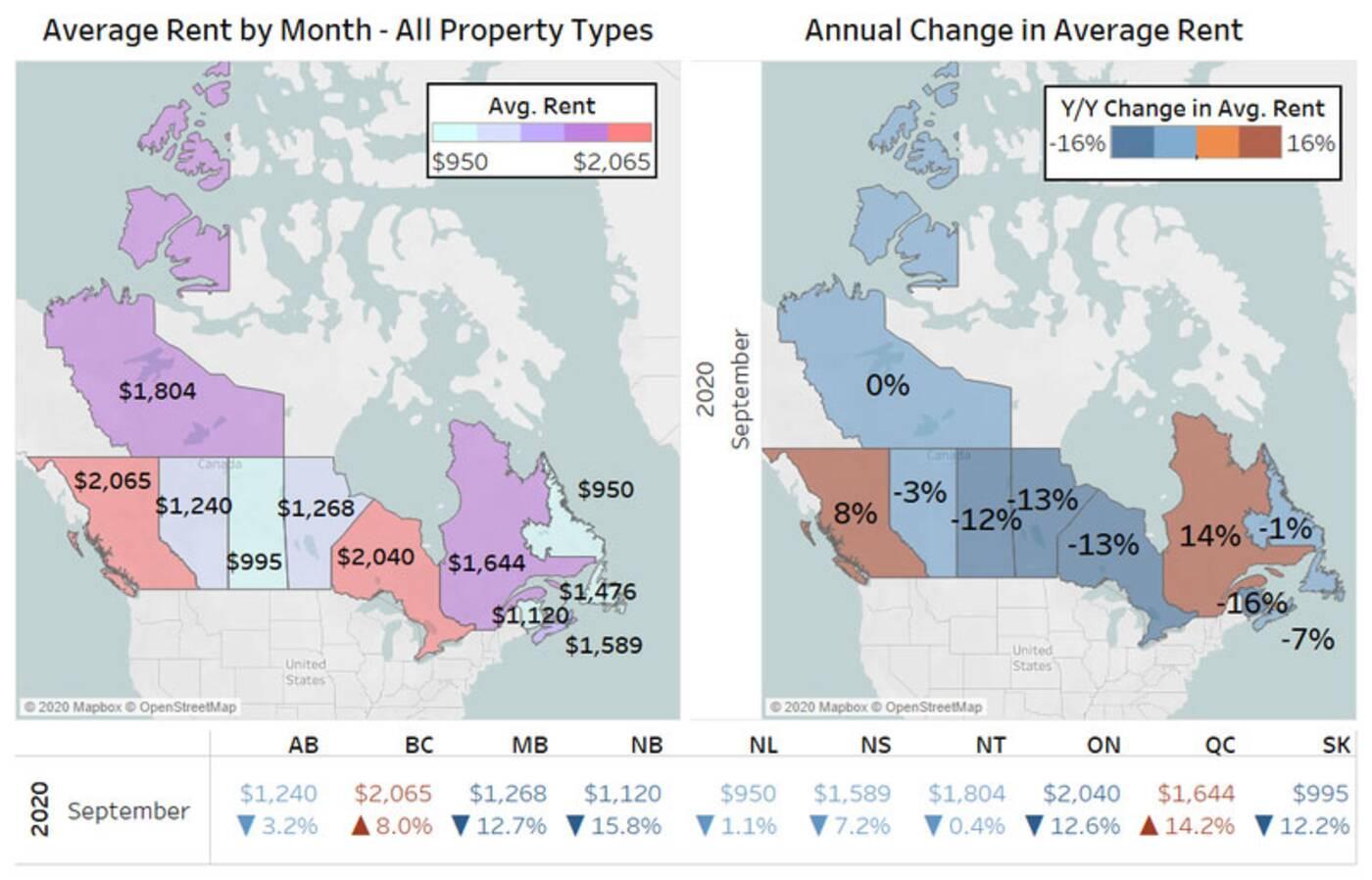 average rent in canada